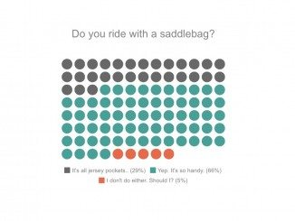 how many cyclists ride with saddlebags?